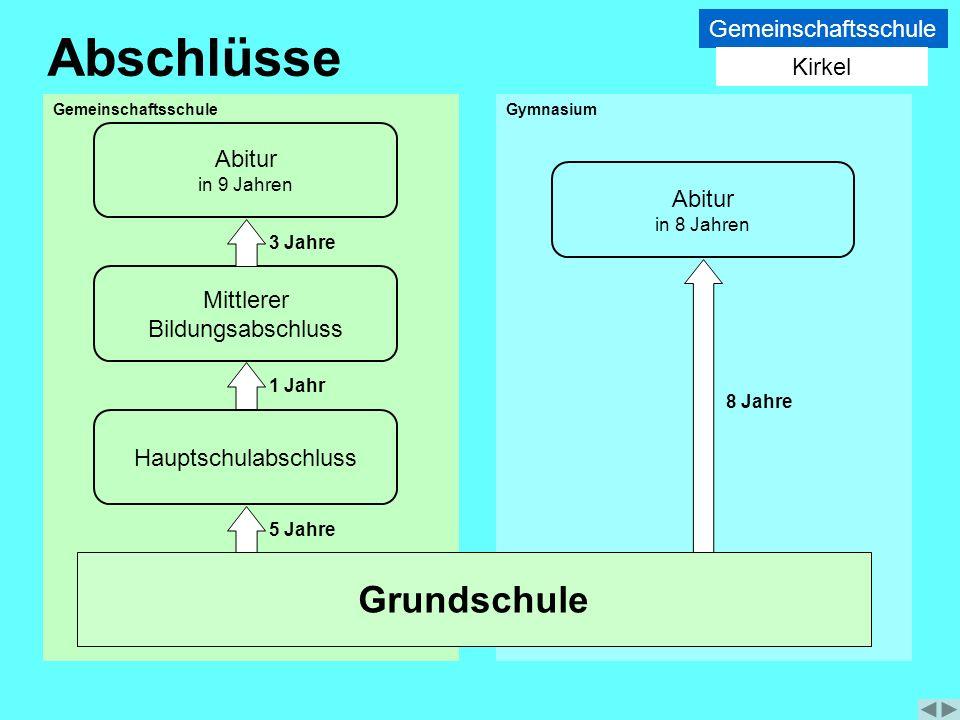 3 Jahre Hauptschulabschluss Abitur in 9 Jahren Mittlerer Bildungsabschluss 1 Jahr 5 Jahre Abschlüsse Abitur in 8 Jahren 8 Jahre Grundschule Gemeinscha