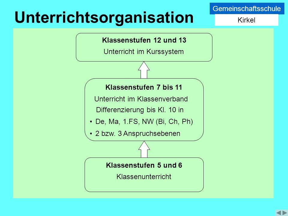 Unterricht im Kurssystem Klassenunterricht Differenzierung bis Kl. 10 in Unterrichtsorganisation 2 bzw. 3 Anspruchsebenen De, Ma, 1.FS, NW (Bi, Ch, Ph