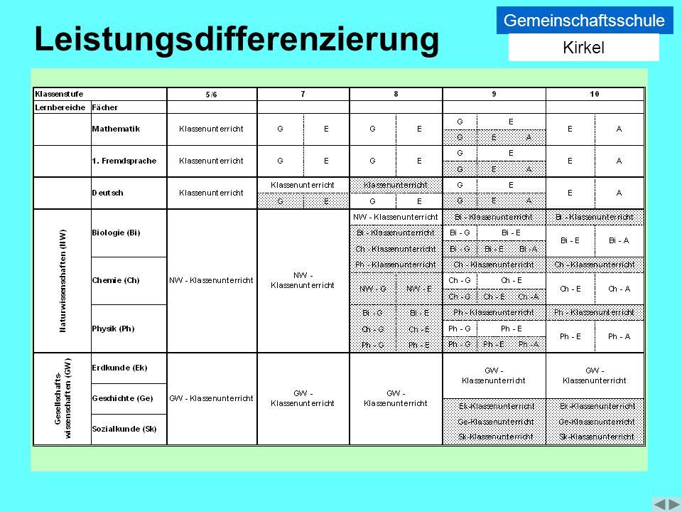 Leistungsdifferenzierung Gemeinschaftsschule Kirkel