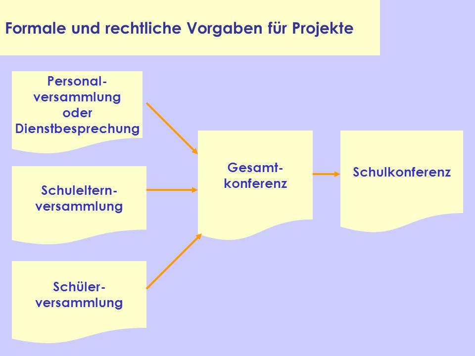 Formale und rechtliche Vorgaben für Projekte Gesamt- konferenz Schulkonferenz Schüler- versammlung Schuleltern- versammlung Personal- versammlung oder