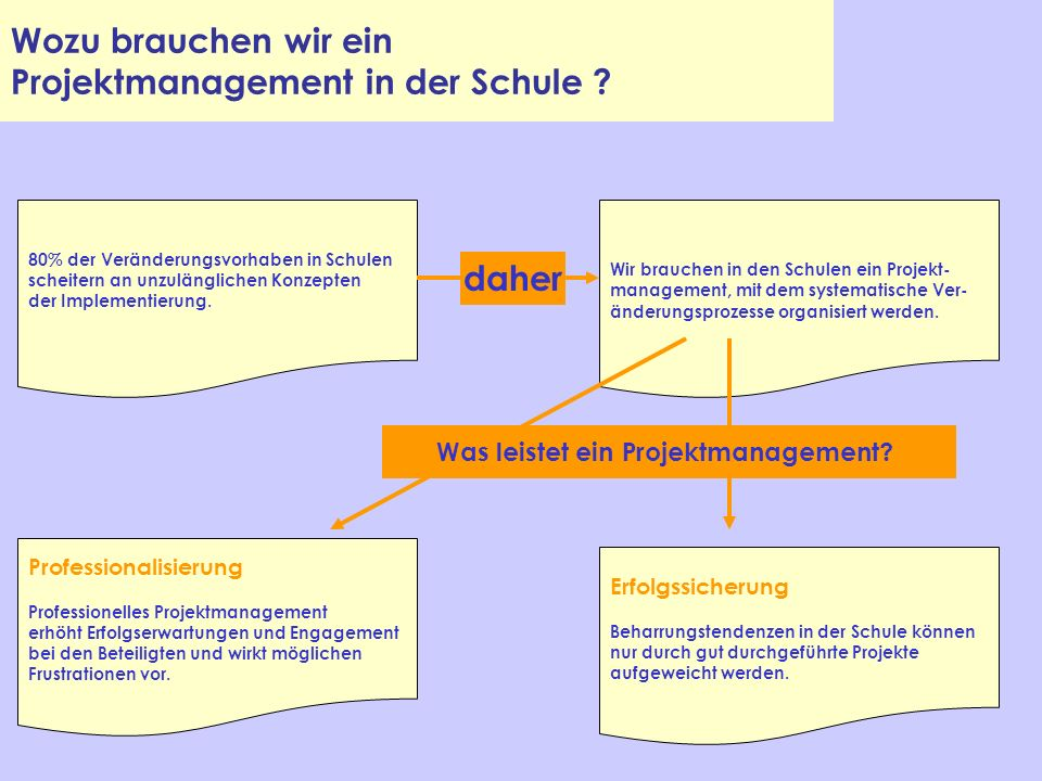 Wozu brauchen wir ein Projektmanagement in der Schule ? Wir brauchen in den Schulen ein Projekt- management, mit dem systematische Ver- änderungsproze