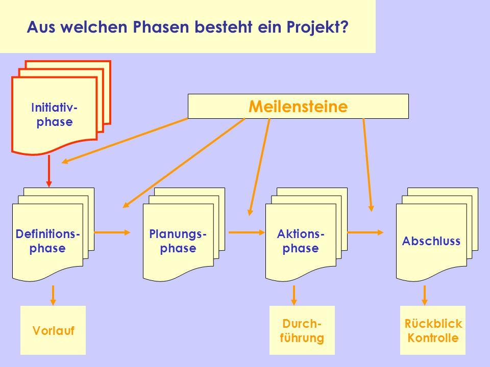 Aus welchen Phasen besteht ein Projekt? Definitions- phase Planungs- phase Aktions- phase Abschluss Vorlauf Durch- führung Rückblick Kontrolle Initiat