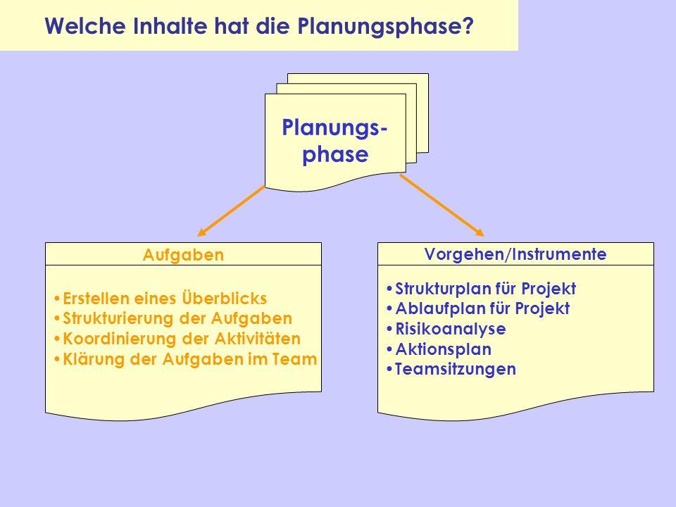 Welche Inhalte hat die Planungsphase? Planungs- phase Erstellen eines Überblicks Strukturierung der Aufgaben Koordinierung der Aktivitäten Klärung der