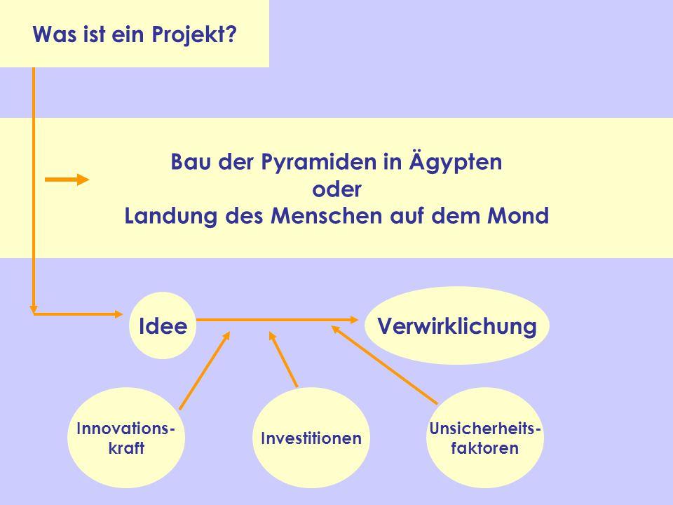 Was ist ein Projekt? Bau der Pyramiden in Ägypten oder Landung des Menschen auf dem Mond Idee Verwirklichung Innovations- kraft Investitionen Unsicher