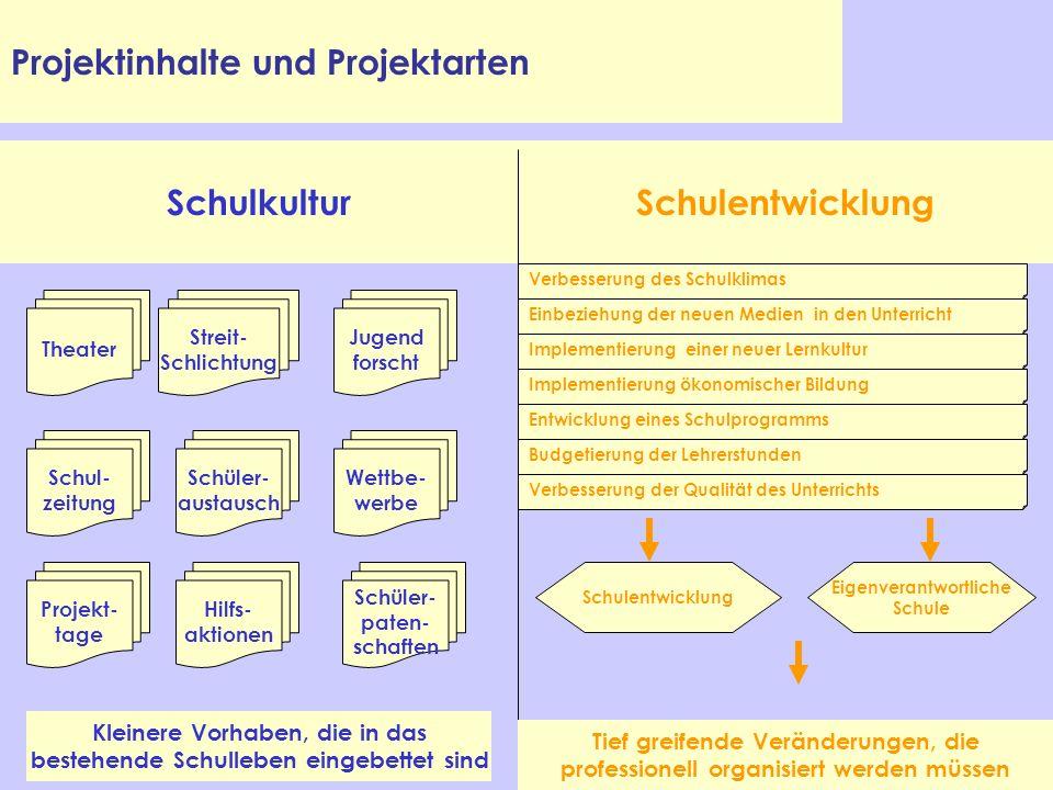 Projektinhalte und Projektarten SchulkulturSchulentwicklung Theater Streit- Schlichtung Jugend forscht Schul- zeitung Schüler- austausch Wettbe- werbe