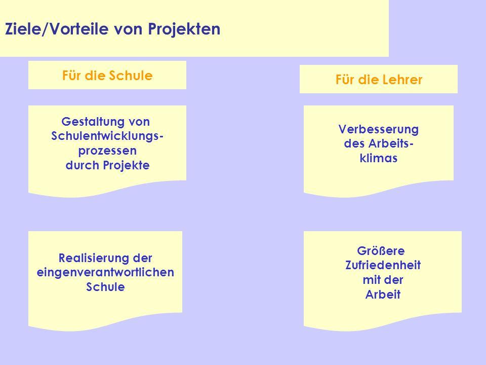 Ziele/Vorteile von Projekten Verbesserung des Arbeits- klimas Größere Zufriedenheit mit der Arbeit Realisierung der eingenverantwortlichen Schule Gest