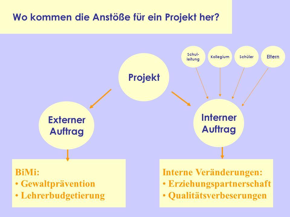 Wichtig Am Ende einer jeden Phase muss das Phasenprodukt schriftlich dokumentiert und allen Beteiligten zur Verfügung gestellt werden!