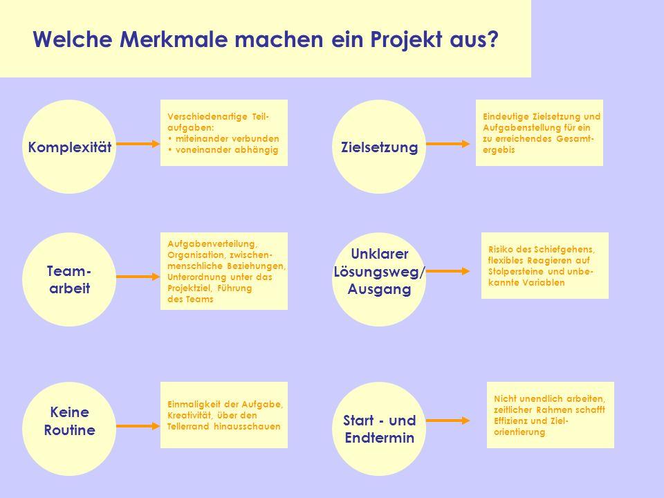 Welche Merkmale machen ein Projekt aus? Komplexität Start - und Endtermin Unklarer Lösungsweg/ Ausgang Zielsetzung Team- arbeit Keine Routine Verschie