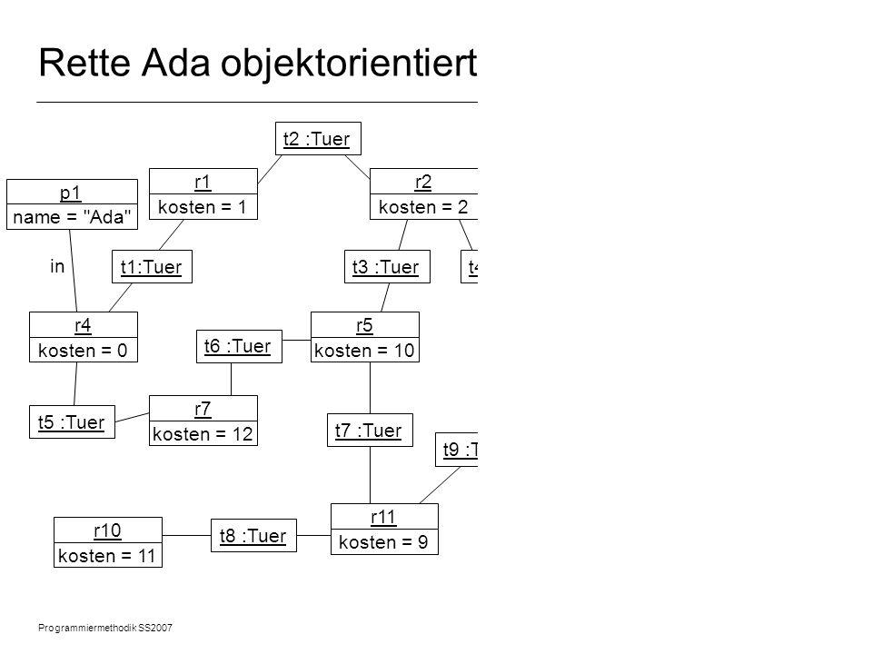 Programmiermethodik SS2007 © 2007 Albert Zündorf, University of Kassel 14 Rette Ada objektorientiert r1 kosten = 1 r2 kosten = 2 r3 kosten = 3 r4 kosten = 0 r7 kosten = 12 r5 kosten = 10 r10 kosten = 11 r11 kosten = 9 r8 kosten = 8 r12 kosten = 7 r13 kosten = 6 r9 kosten = 5 t2 :Tuer p1 name = Ada p2 name = Prinz geld = 99 t3 :Tuert4 :Tuer t13 :Tuer t14 :Tuer t12 :Tuer t11 :Tuer t10 :Tuer t9 :Tuer t7 :Tuer t6 :Tuer t5 :Tuer in t1:Tuer t8 :Tuer r6 kosten = 4