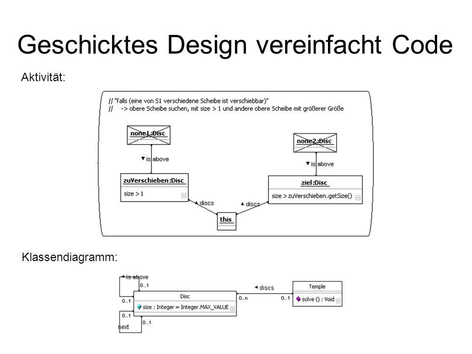Geschicktes Design vereinfacht Code Klassendiagramm: Aktivität: