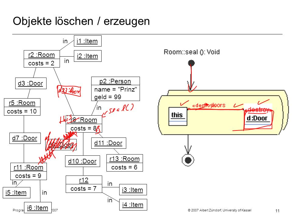 Programmiermethodik SS2007 © 2007 Albert Zündorf, University of Kassel 11 Objekte löschen / erzeugen r2 :Room costs = 2 r5 :Room costs = 10 r11 :Room