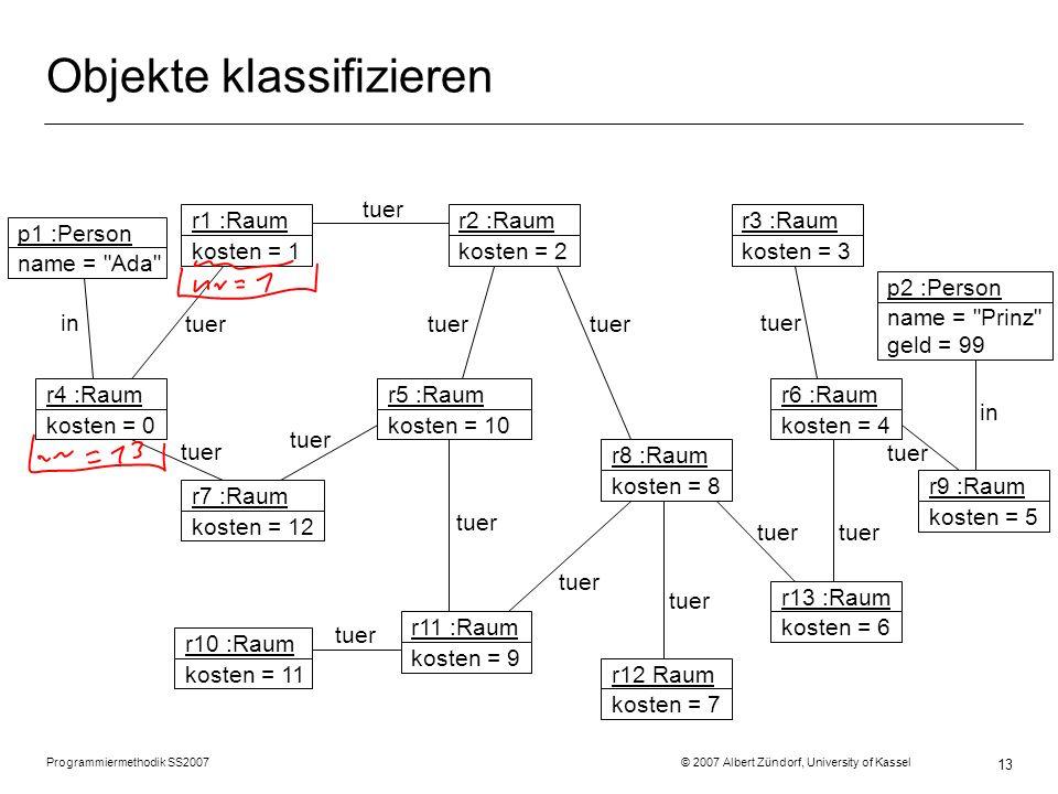 Programmiermethodik SS2007 © 2007 Albert Zündorf, University of Kassel 13 Objekte klassifizieren r1 :Raum kosten = 1 r2 :Raum kosten = 2 r3 :Raum kost