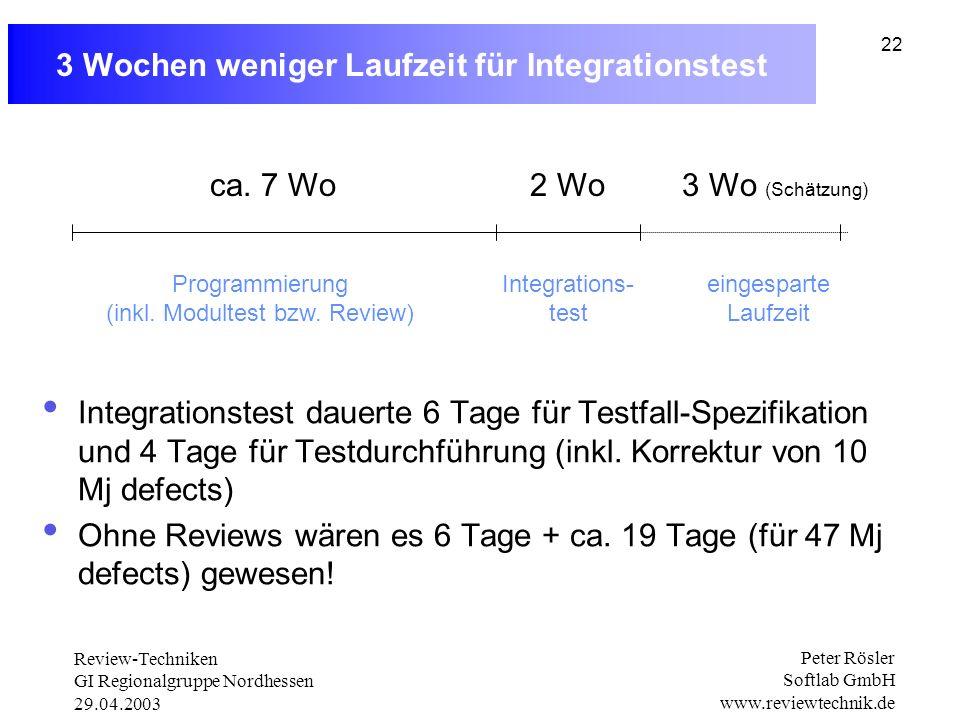 Review-Techniken GI Regionalgruppe Nordhessen 29.04.2003 Peter Rösler Softlab GmbH www.reviewtechnik.de 22 3 Wochen weniger Laufzeit für Integrationstest Integrationstest dauerte 6 Tage für Testfall-Spezifikation und 4 Tage für Testdurchführung (inkl.