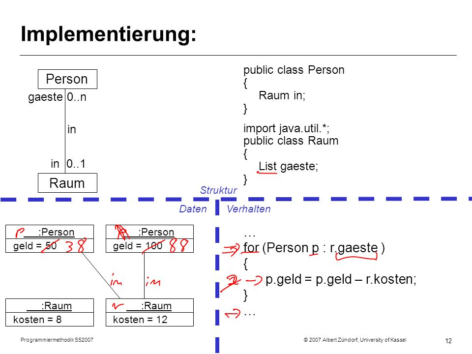 Programmiermethodik SS2007 © 2007 Albert Zündorf, University of Kassel 12 Implementierung: Person Raum gaeste 0..n in in 0..1 public class Person { Ra