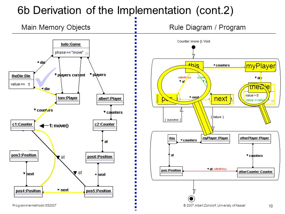 Programmiermethodik SS2007 © 2007 Albert Zündorf, University of Kassel 10 6b Derivation of the Implementation (cont.2) 2 1 at this posnext myPlayer theDie at Main Memory ObjectsRule Diagram / Program