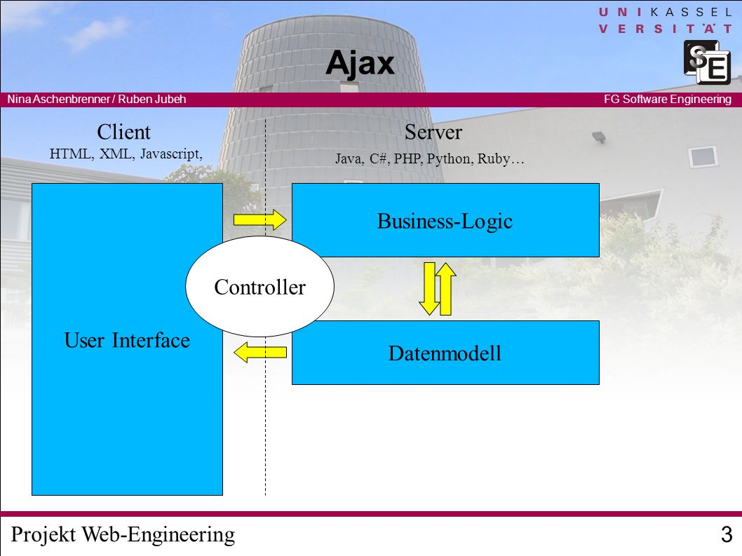 Projekt Web-Engineering Nina Aschenbrenner / Ruben Jubeh 3 FG Software Engineering Ajax User Interface Business-Logic Datenmodell Java, C#, PHP, Pytho