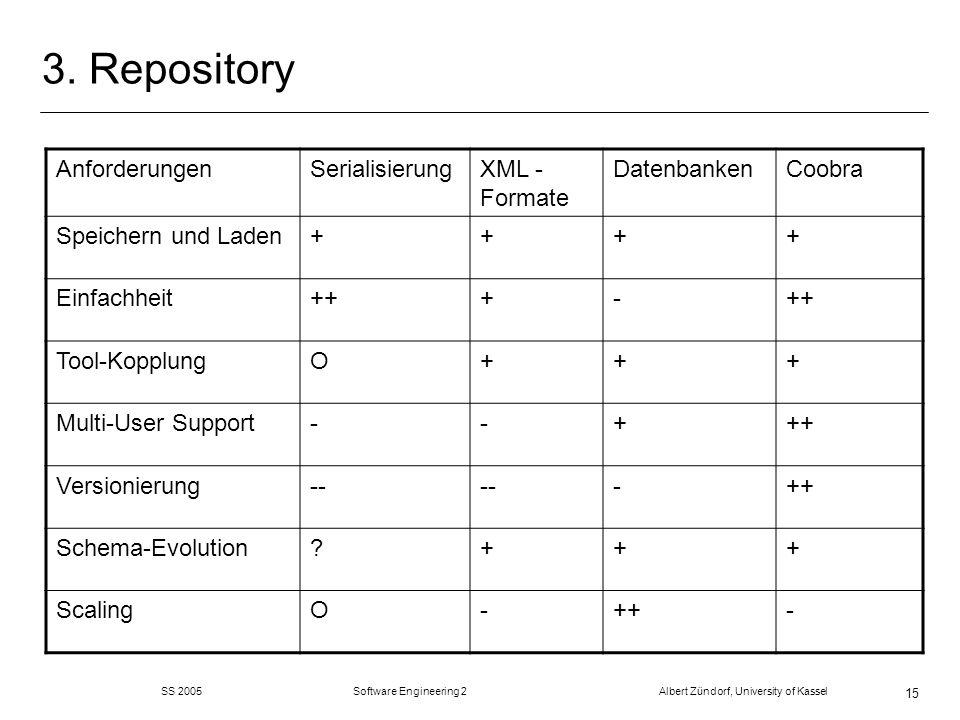SS 2005 Software Engineering 2 Albert Zündorf, University of Kassel 15 3. Repository AnforderungenSerialisierungXML - Formate DatenbankenCoobra Speich