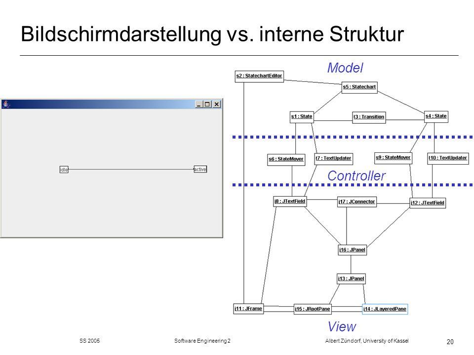 SS 2005 Software Engineering 2 Albert Zündorf, University of Kassel 20 Bildschirmdarstellung vs. interne Struktur Model Controller View