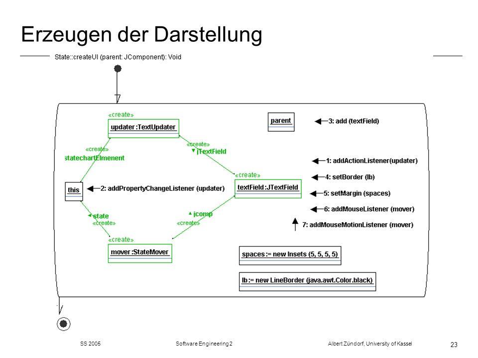 SS 2005 Software Engineering 2 Albert Zündorf, University of Kassel 23 Erzeugen der Darstellung