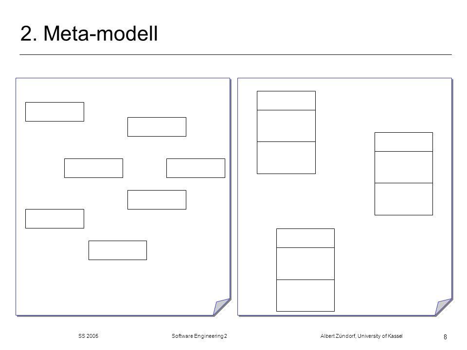 SS 2005 Software Engineering 2 Albert Zündorf, University of Kassel 9 Meta Meta Meta m M0: Objekte / Instanzen zur Laufzeit (Jim, GET-Vorlesung) m M1: Modell Diagramme die der Benuzter eingibt (Student, Vorlesung,...) (oft UML) m M2: Meta-Modell: Klassendiagramm, dass Benuterzdiagramm beschreibt / Tool Ebene (mit UML oder MOF) m M3: Wer beschreibt das Meta-Modell.