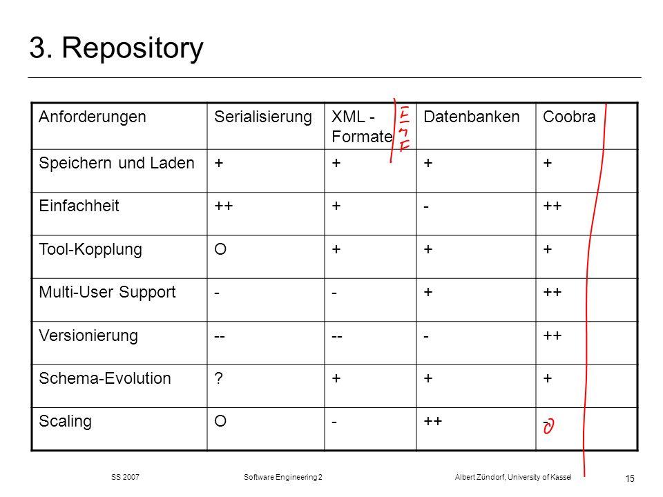 SS 2007 Software Engineering 2 Albert Zündorf, University of Kassel 15 3. Repository AnforderungenSerialisierungXML - Formate DatenbankenCoobra Speich