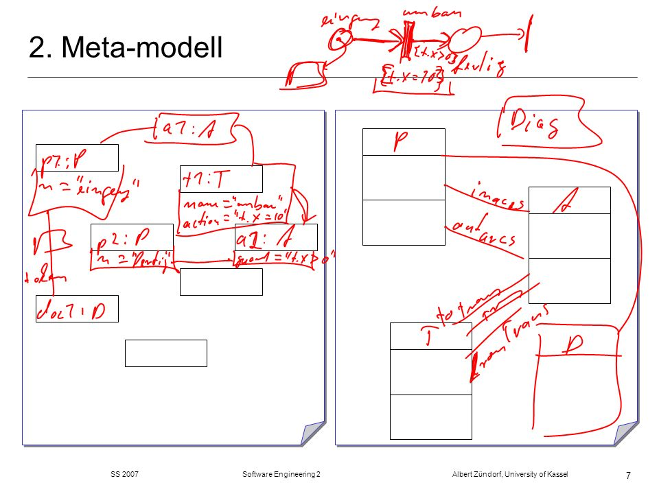 SS 2007 Software Engineering 2 Albert Zündorf, University of Kassel 18 4.