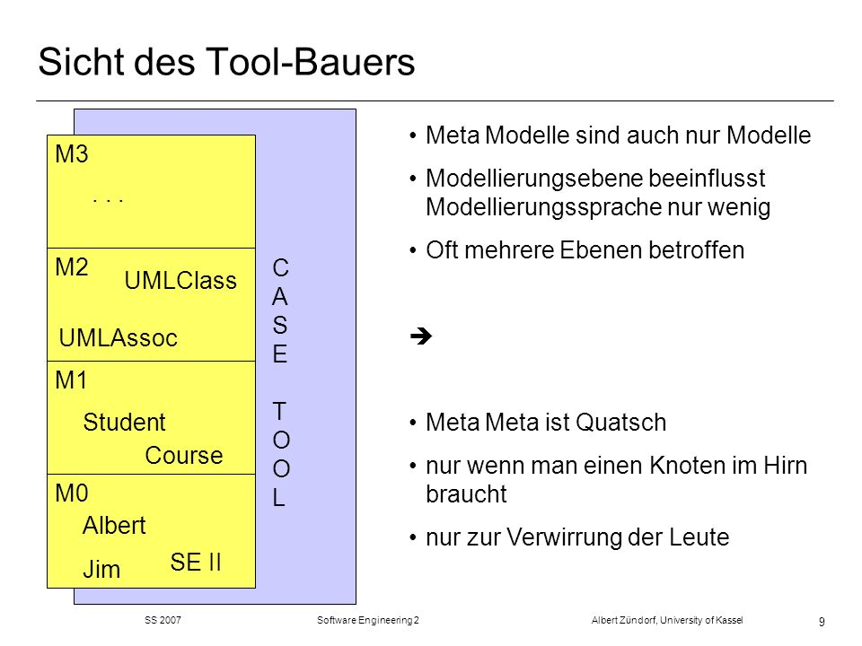 SS 2007 Software Engineering 2 Albert Zündorf, University of Kassel 9 Sicht des Tool-Bauers M0 M1 M2 M3 Jim SE II Albert Student Course UMLClass UMLAs