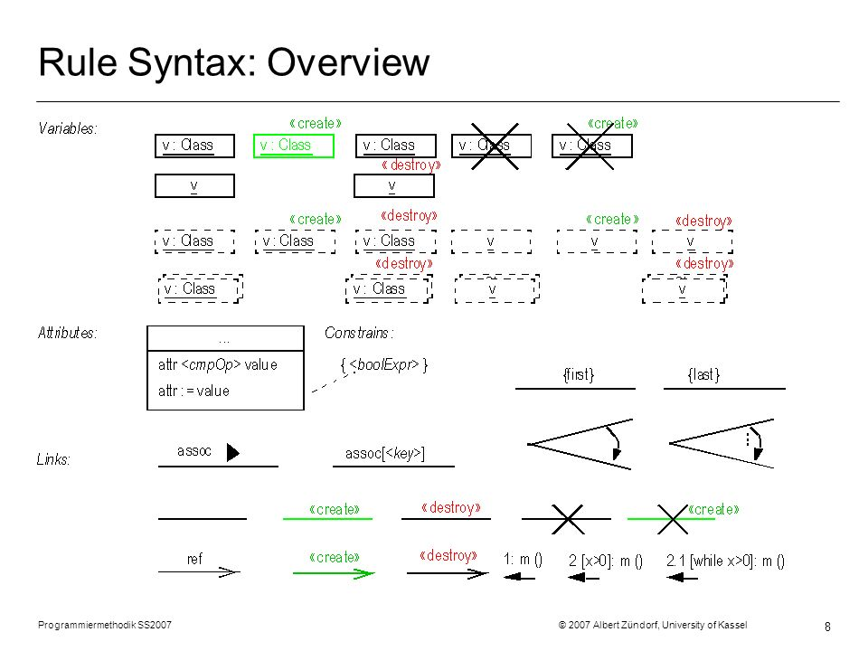 Programmiermethodik SS2007 © 2007 Albert Zündorf, University of Kassel 8 Rule Syntax: Overview