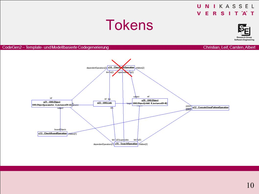 Christian, Leif, Carsten, AlbertCodeGen2 – Template- und Modellbasierte Codegenerierung 10 Tokens