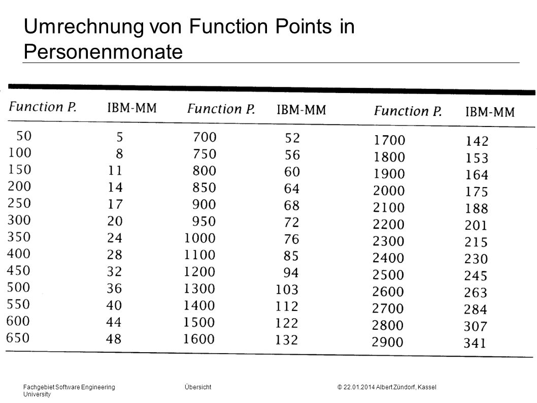 Fachgebiet Software Engineering Übersicht © 22.01.2014 Albert Zündorf, Kassel University Umrechnung von Function Points in Personenmonate