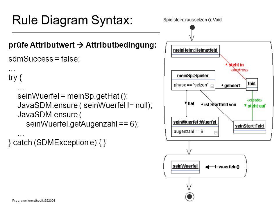Programmiermethodik SS2006 © 2005 Albert Zündorf, University of Kassel 11 Rule Diagram Syntax: prüfe Link zwischen gebundenen (schon benannten) Objekten Link: Link zwischen gebundenen Objekten: JavaSDM.ensure ( meinSp.getHat () == seinWuerfel); oder bei zu-n Link: JavaSDM.ensure ( x.hasInNeighbours (y)); prüfe allgemeinen Constraint: Prüfung JavaSDM.ensure ( meinSp.noOfSteine() < w.getAugenzahl() );