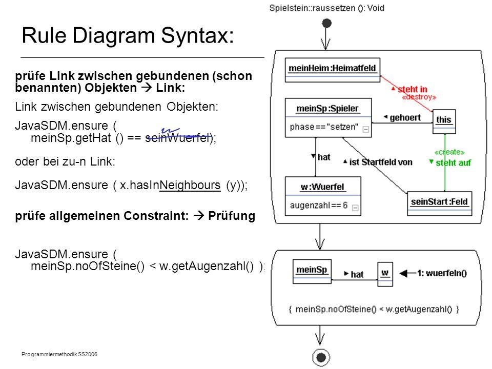 Programmiermethodik SS2006 © 2005 Albert Zündorf, University of Kassel 12 Rule Diagram Syntax: prüfe kein Nachbar da negatives Objekt: kollege = seinStart.getBewohner(); JavaSDM.ensure ( .