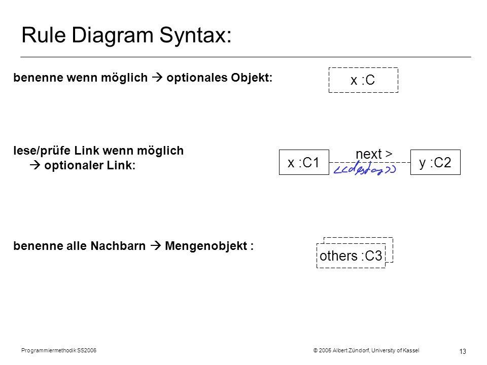 Programmiermethodik SS2006 © 2005 Albert Zündorf, University of Kassel 14 Rule Diagram Syntax: loesche Objekt >: gegener.removeYou() loesche Link >: this.setStehtIn (null); erzeuge Objekt >: neuStein = new SpielStein (); erzeuge Link >: this.setStehtAuf (seinStart); setze Attributwert augenzahl := 0: w.setAugenzahl (0); nachricht m1() 1: m1() meinSp.naechsterSpieler();