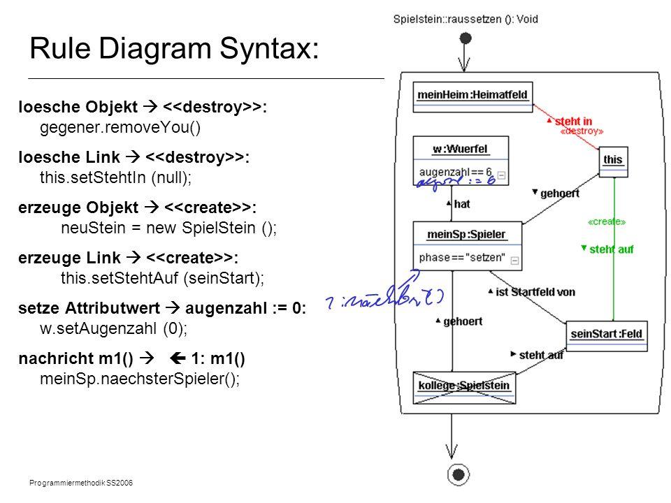 Programmiermethodik SS2006 © 2005 Albert Zündorf, University of Kassel 15 Rule Syntax: Overview