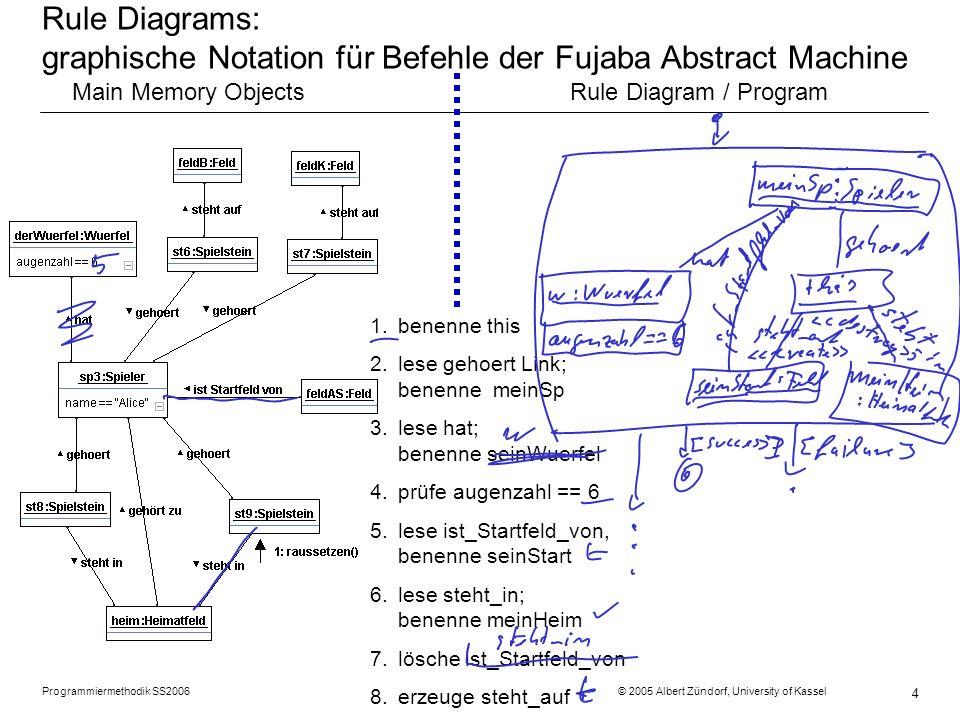 Programmiermethodik SS2006 © 2005 Albert Zündorf, University of Kassel 5 Fujaba Abstract Machine Teil 2: Zetteltest Main Memory ObjectsRule Diagram / Program meinSp seinWuerfel seinStart steht auf this meinHeim