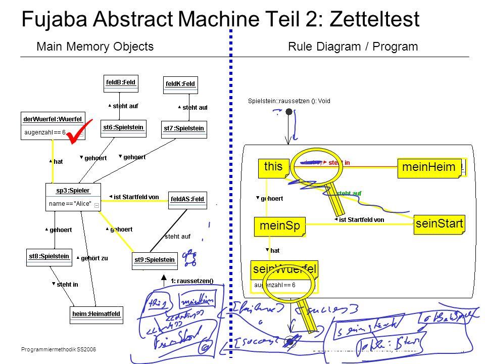Programmiermethodik SS2006 © 2005 Albert Zündorf, University of Kassel 6 Rule Diagram Syntax: benennen Objektkasten: class Spielstein {...