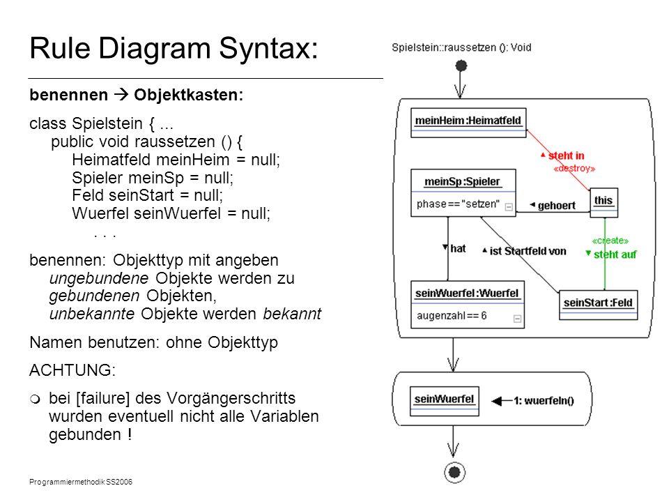 Programmiermethodik SS2006 © 2005 Albert Zündorf, University of Kassel 7 Rule Diagram Syntax: lese Link Link: m bei zu-1 Links von bekanntem Objekt zu unbekanntem Objekt - get-Methode verwenden - Erfolg prüfen: meinSp = this.getGehoert (); if (meinSp != null) {....