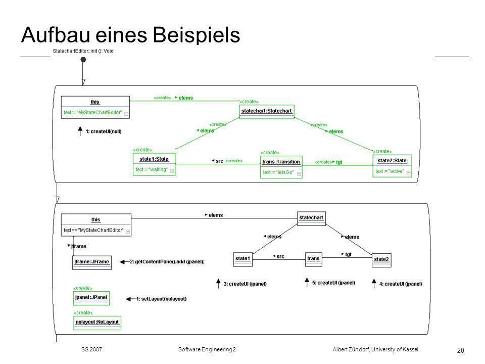 SS 2007 Software Engineering 2 Albert Zündorf, University of Kassel 20 Aufbau eines Beispiels