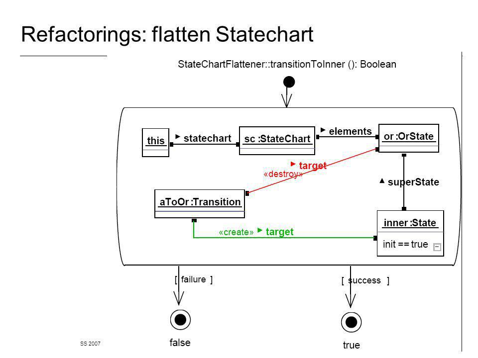 SS 2007 Software Engineering 2 Albert Zündorf, University of Kassel 47 Refactorings: flatten Statechart