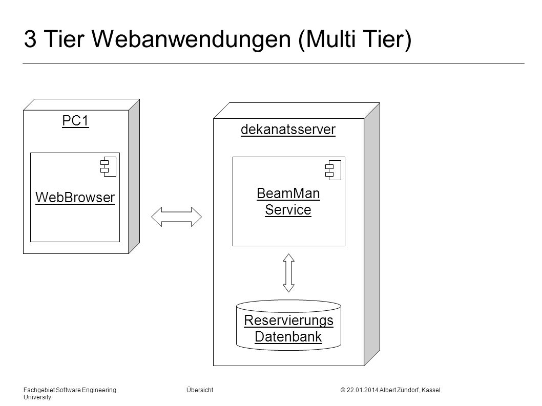 Fachgebiet Software Engineering Übersicht © 22.01.2014 Albert Zündorf, Kassel University 3 Tier Webanwendungen (Multi Tier) dekanatsserver Reservierun
