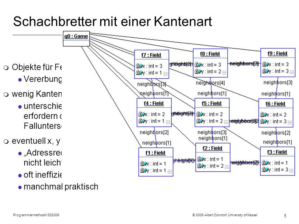 Programmiermethodik SS2006 © 2005 Albert Zündorf, University of Kassel 5 Schachbretter mit einer Kantenart m Objekte für Felder l Vererbung für Spezia