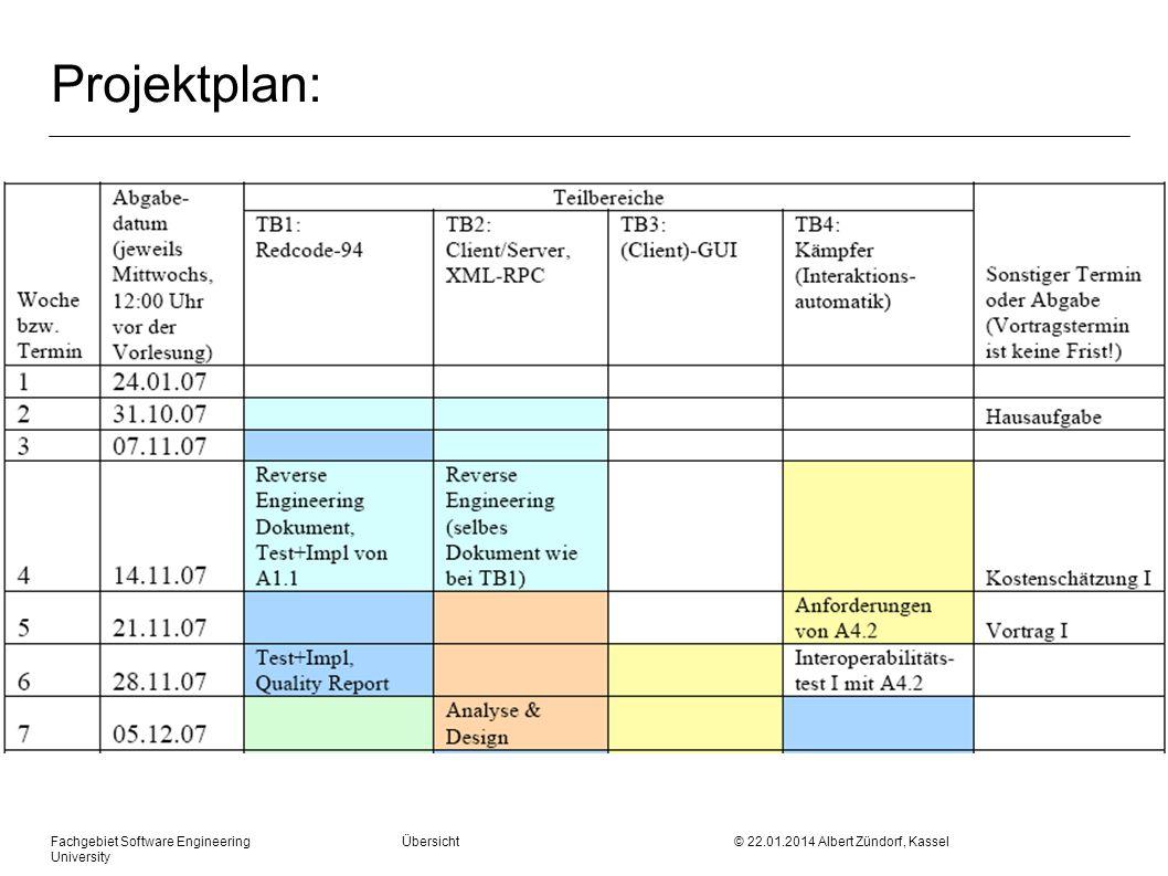 Fachgebiet Software Engineering Übersicht © 22.01.2014 Albert Zündorf, Kassel University Projektplan: