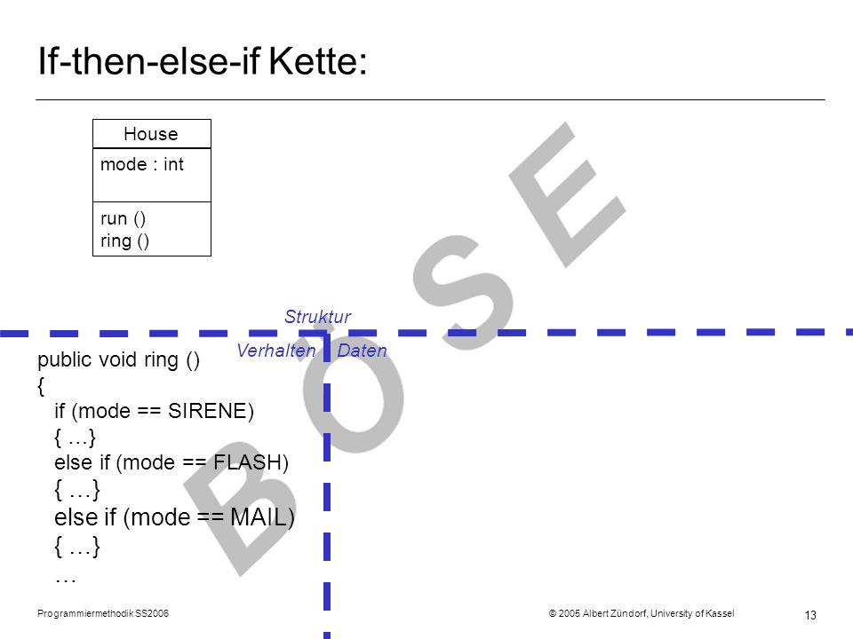 Programmiermethodik SS2006 © 2005 Albert Zündorf, University of Kassel 13 If-then-else-if Kette: Struktur Verhalten Daten public void ring () { if (mo
