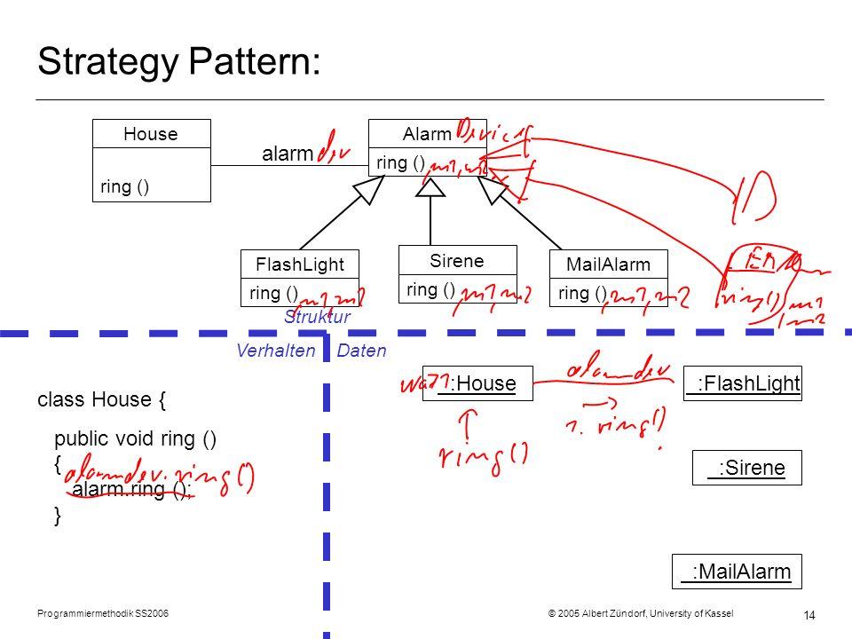 Programmiermethodik SS2006 © 2005 Albert Zündorf, University of Kassel 14 MailAlarm ring () Strategy Pattern: House ring () Alarm ring () Sirene ring