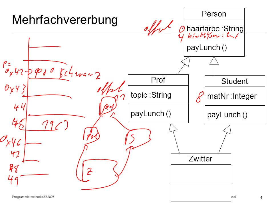 4 Mehrfachvererbung Person haarfarbe :String payLunch () Student matNr :Integer payLunch () Prof topic :String payLunch () Zwitter