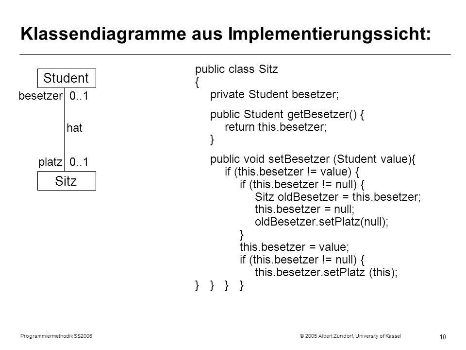 Programmiermethodik SS2006 © 2005 Albert Zündorf, University of Kassel 10 Klassendiagramme aus Implementierungssicht: public class Sitz { private Student besetzer; public Student getBesetzer() { return this.besetzer; } public void setBesetzer (Student value){ if (this.besetzer != value) { if (this.besetzer != null) { Sitz oldBesetzer = this.besetzer; this.besetzer = null; oldBesetzer.setPlatz(null); } this.besetzer = value; if (this.besetzer != null) { this.besetzer.setPlatz (this); }}}} Student Sitz besetzer 0..1 hat platz 0..1