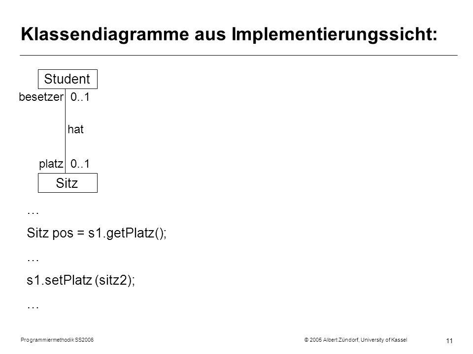 Programmiermethodik SS2006 © 2005 Albert Zündorf, University of Kassel 11 Klassendiagramme aus Implementierungssicht: Student Sitz besetzer 0..1 hat platz 0..1 … Sitz pos = s1.getPlatz(); … s1.setPlatz (sitz2); …