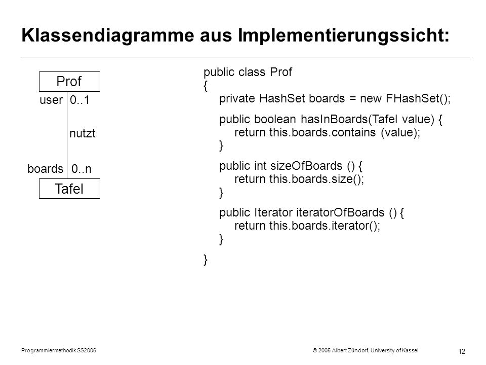 Programmiermethodik SS2006 © 2005 Albert Zündorf, University of Kassel 12 Klassendiagramme aus Implementierungssicht: Prof Tafel user 0..1 nutzt boards 0..n public class Prof { private HashSet boards = new FHashSet(); public boolean hasInBoards(Tafel value) { return this.boards.contains (value); } public int sizeOfBoards () { return this.boards.size(); } public Iterator iteratorOfBoards () { return this.boards.iterator(); } }