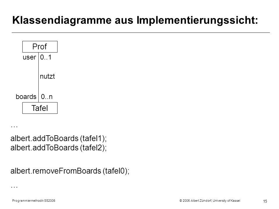 Programmiermethodik SS2006 © 2005 Albert Zündorf, University of Kassel 15 Klassendiagramme aus Implementierungssicht: Prof Tafel user 0..1 nutzt boards 0..n … albert.addToBoards (tafel1); albert.addToBoards (tafel2); albert.removeFromBoards (tafel0); …