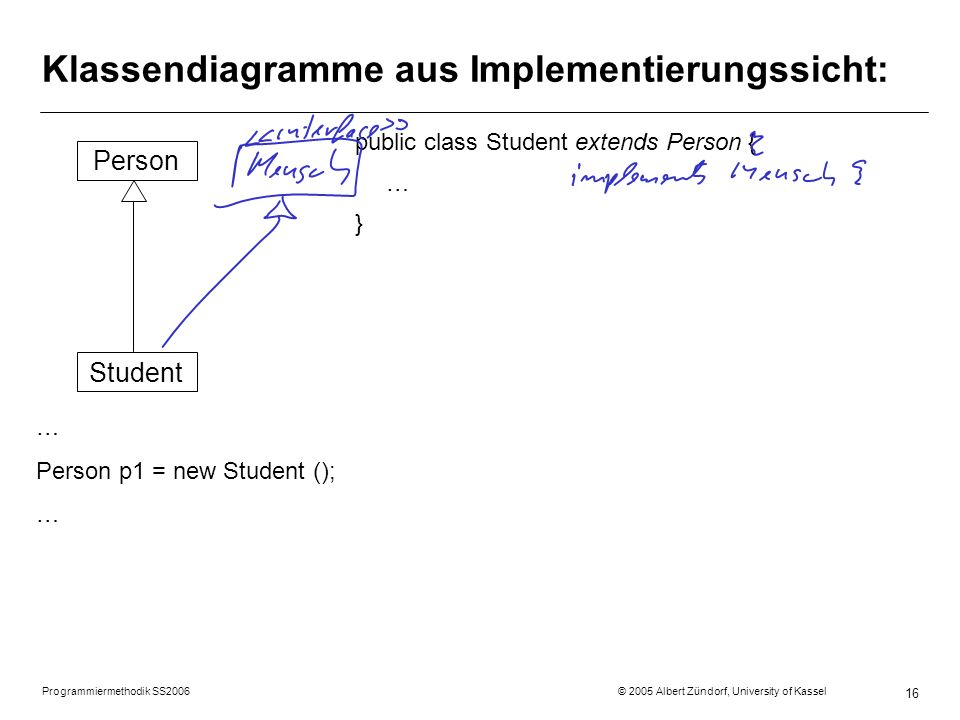 Programmiermethodik SS2006 © 2005 Albert Zündorf, University of Kassel 16 Klassendiagramme aus Implementierungssicht: Person Student … Person p1 = new Student (); … public class Student extends Person { … }